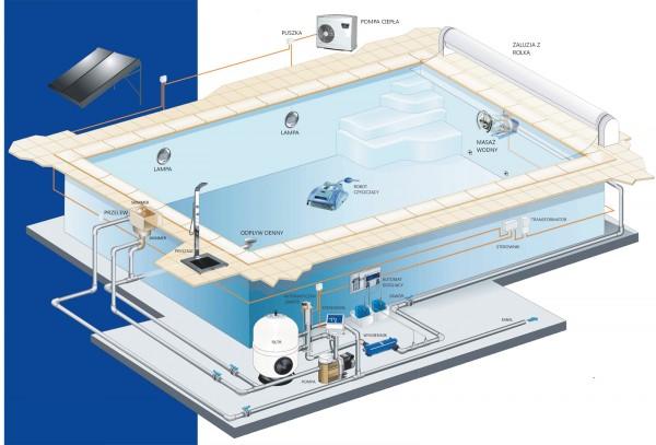 instalacja basenu ze skimerem
