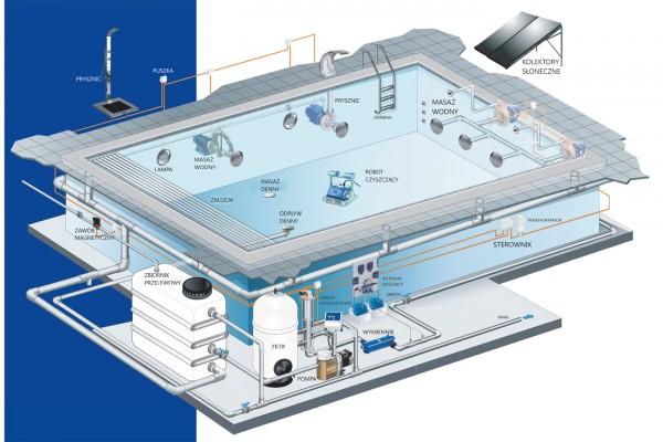instalacje w basenie z rynną