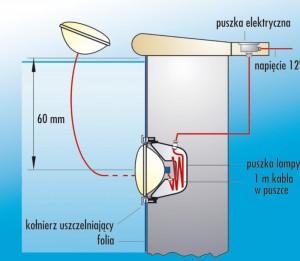 reflektory podwodne