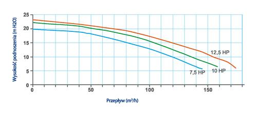 pompa colorado przepływ charakterystyka