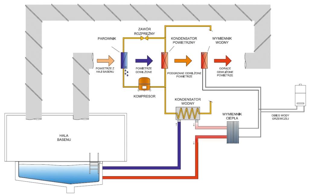 schemat działania centrali wentylacyjnej basenowej